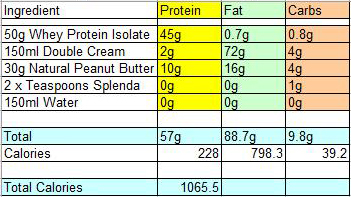 protein shake ingredients