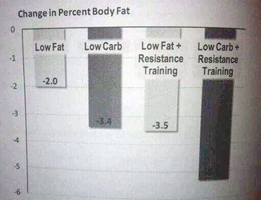 TSPA-fat-loss